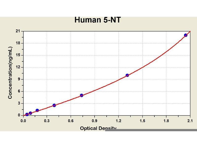 5'-Nucleotidase, Ecto (CD73) (NT5E) ELISA Kit