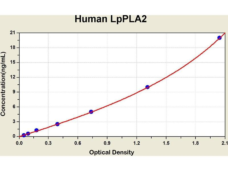 ELISA image for Lipoprotein-Associated phospholipase A2 (Lp-PLA2) ELISA Kit (ABIN1116473)