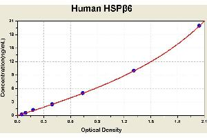 Image no. 2 for Heat Shock Protein, alpha-Crystallin-Related, B6 (HSPB6) ELISA Kit (ABIN1115357)