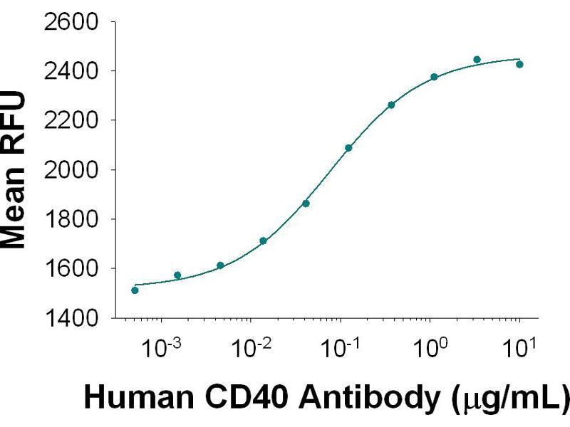 Functional Studies (Func) image for anti-CD40 Molecule, TNF Receptor Superfamily Member 5 (CD40) (AA 21-193) antibody (ABIN5012863)