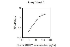 Image no. 1 for S100 Calcium Binding Protein A1 (S100A1) ELISA Kit (ABIN4884389)
