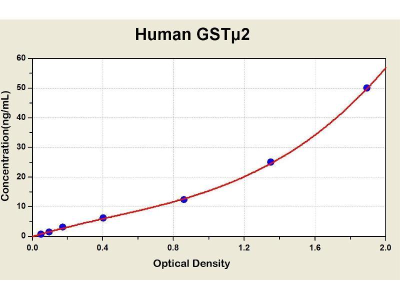 Glutathione S-Transferase mu 2 (Muscle) (GSTM2) ELISA Kit