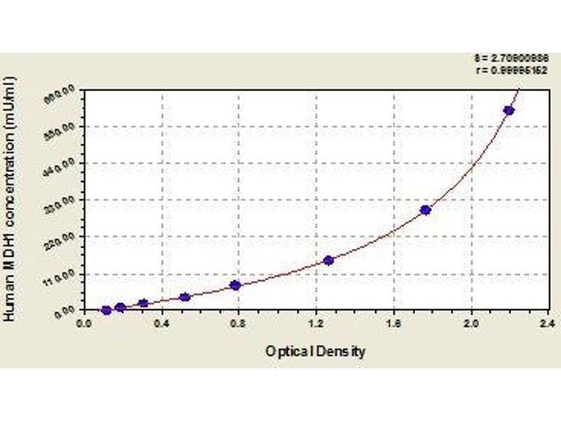 Malate Dehydrogenase (MDH) ELISA Kit