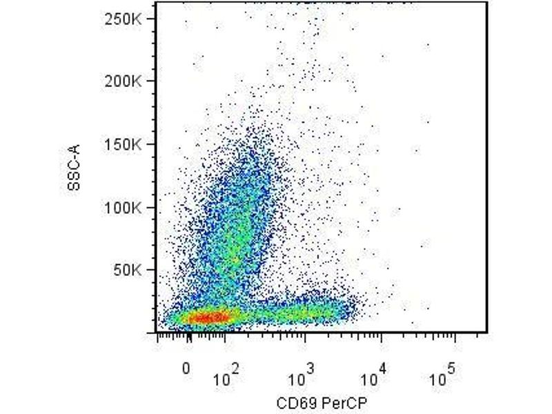 Flow Cytometry (FACS) image for anti-CD69 (CD69) antibody (FITC) (ABIN302016)