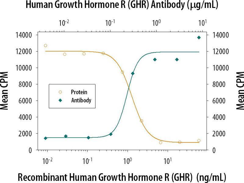 Neutralization (Neut) image for anti-Growth Hormone Receptor antibody (GHR) (AA 27-264) (ABIN4900013)