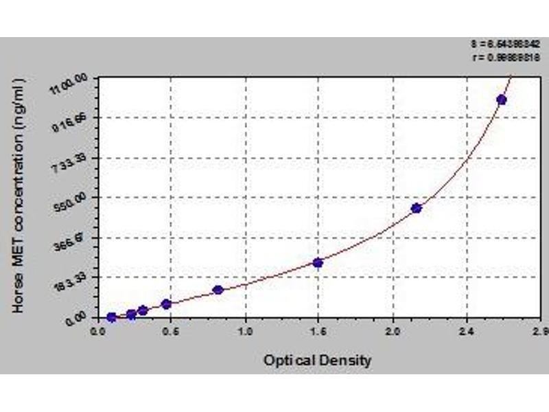 Met Proto-Oncogene (Hepatocyte Growth Factor Receptor) (MET) ELISA Kit