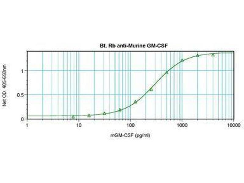image for anti-Colony Stimulating Factor 2 (Granulocyte-Macrophage) (CSF2) antibody (Biotin) (ABIN464929)
