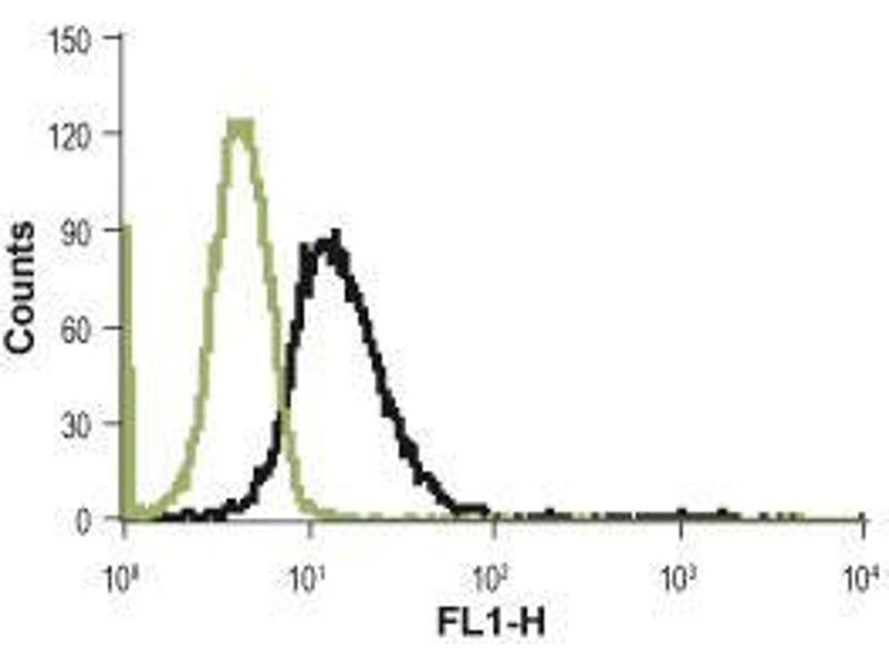 Flow Cytometry (FACS) image for anti-Coagulation Factor II (Thrombin) Receptor-Like 3 (F2RL3) (1st Extracellular Loop), (AA 136-150), (Cys149Ser-Mutant) antibody (ABIN1742017)