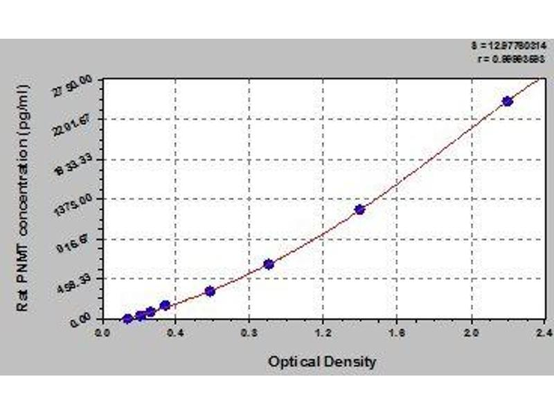 Phenylethanolamine N-Methyltransferase (PNMT) ELISA Kit