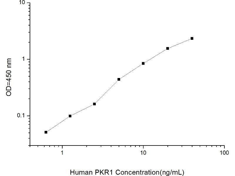 Prokineticin Receptor 1 (PROKR1) ELISA Kit (2)