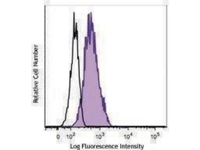 Flow Cytometry (FACS) image for anti-GATA3 antibody (GATA Binding Protein 3)  (PE) (ABIN2662731)