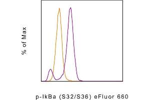 Flow Cytometry (FACS) image for anti-NFKBIA antibody (Nuclear Factor of kappa Light Polypeptide Gene Enhancer in B-Cells Inhibitor, alpha) (pSer32) (EFluor 660) (ABIN2680250)