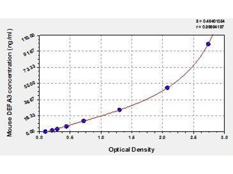 Defensin, alpha 3, Neutrophil-Specific (DEFa3) ELISA Kit