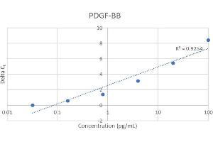 Image no. 1 for Platelet-Derived Growth Factor beta Polypeptide (PDGFB) IQ-ELISA Kit (ABIN6386201)