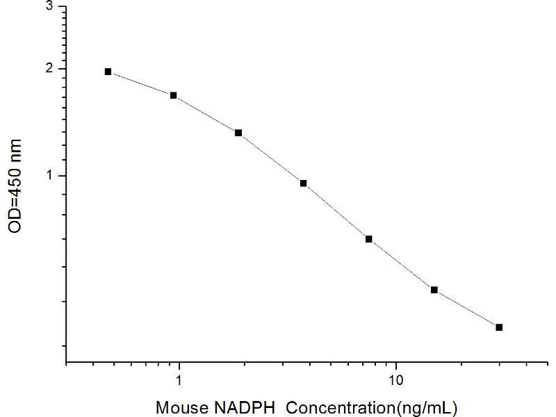 Nicotinamide Adenine Dinucleotide Phosphate (NADPH) ELISA Kit (2)