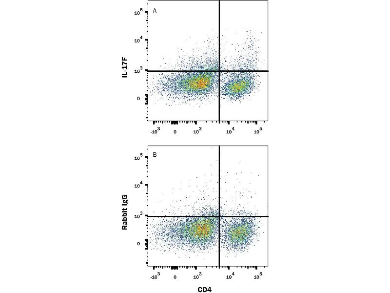 Flow Cytometry (FACS) image for anti-Interleukin 17F (IL17F) (AA 21-153) antibody (Alexa Fluor 647) (ABIN4896308)