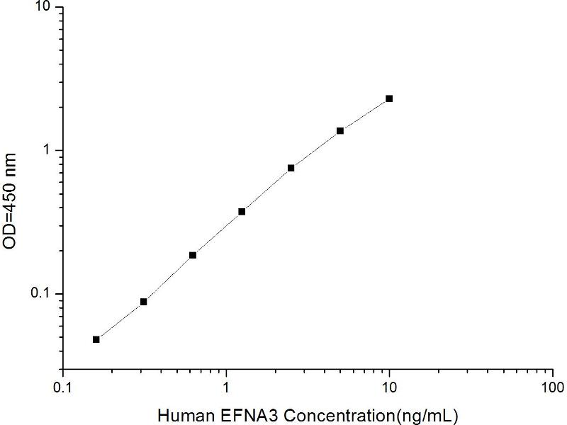 Ephrin A3 (EFNA3) ELISA Kit (2)