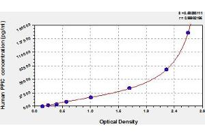 Image no. 1 for Peptidylprolyl Isomerase C (Cyclophilin C) (PPIC) ELISA Kit (ABIN6975017)
