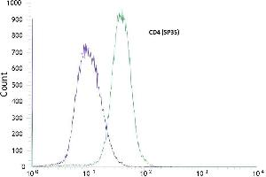 Flow Cytometry (FACS) image for anti-CD4 Antikörper (CD4 Molecule) (Internal Region) (ABIN1687412)
