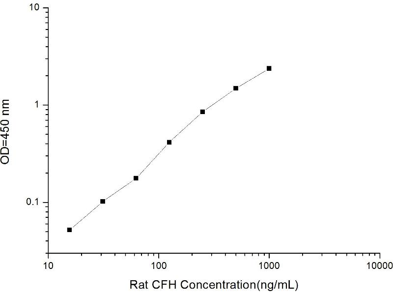 Complement Factor H (CFH) ELISA Kit (2)
