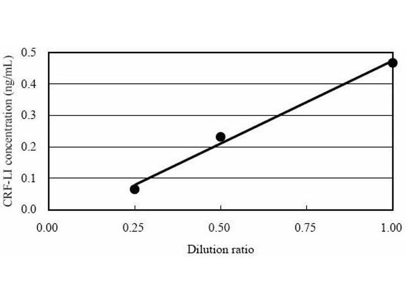 Corticotropin Releasing Hormone (CRH) ELISA Kit (7)