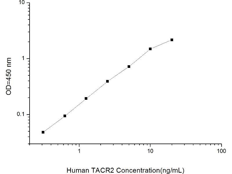 Tachykinin Receptor 2 (TACR2) ELISA Kit (2)