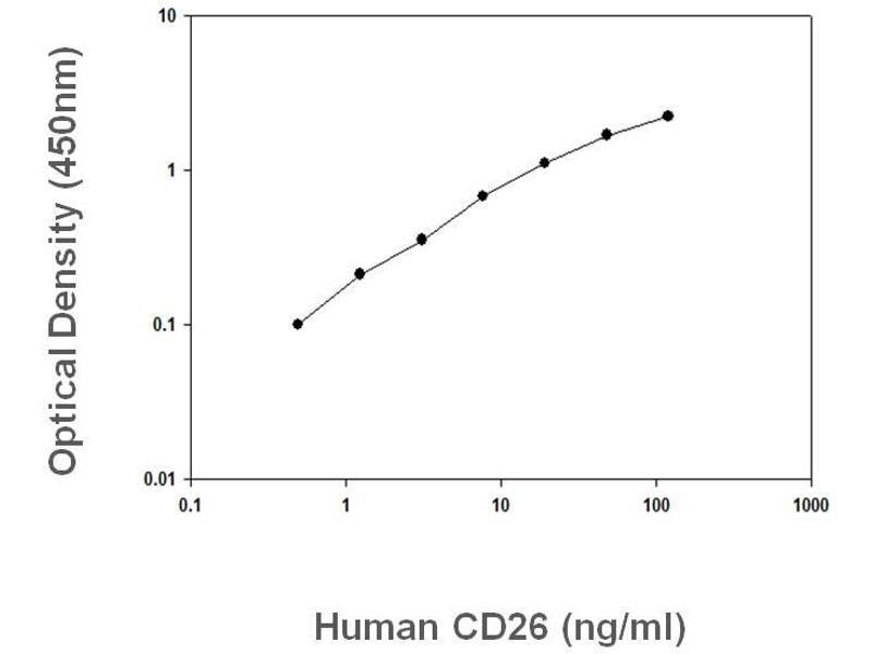 Dipeptidyl-Peptidase 4 (DPP4) ELISA Kit (2)