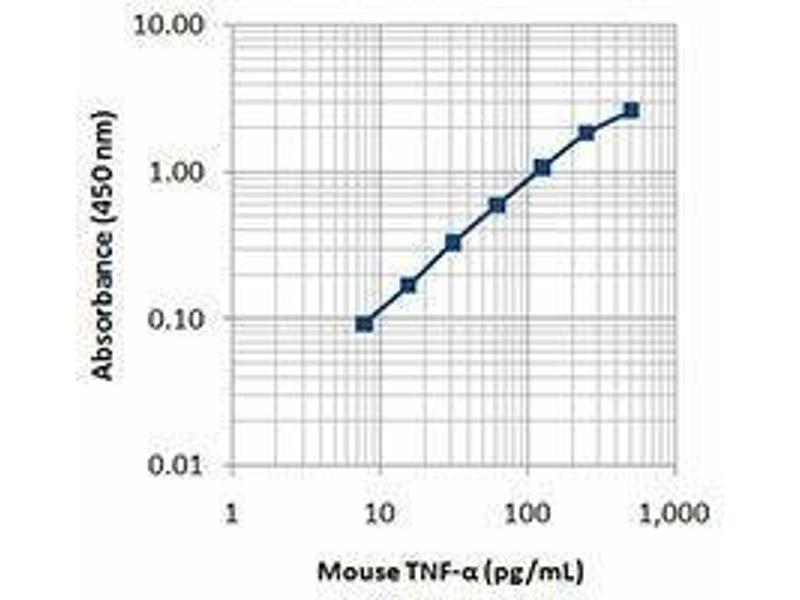 ELISA image for anti-Tumor Necrosis Factor (TNF) antibody (ABIN2665424)
