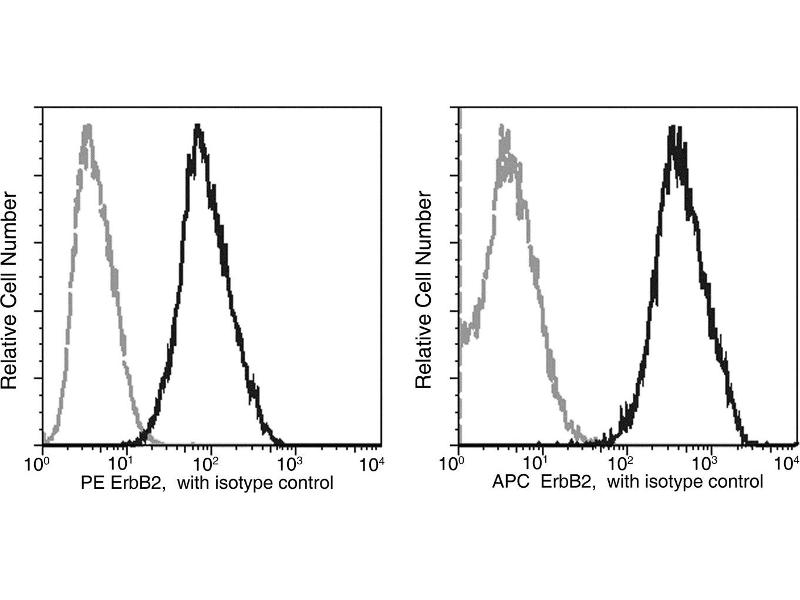 Flow Cytometry (FACS) image for anti-HER2 antibody (V-Erb-B2 erythroblastic Leukemia Viral Oncogene Homolog 2, Neuro/glioblastoma Derived Oncogene Homolog (Avian)) (AA 1-652) (PE) (ABIN1995358)