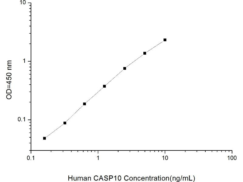 Caspase 10, Apoptosis-Related Cysteine Peptidase (CASP10) ELISA Kit