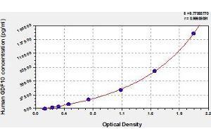 Image no. 1 for Growth Differentiation Factor 10 (GDF10) ELISA Kit (ABIN6975000)