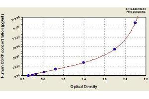Image no. 1 for Calcitonin-Related Polypeptide alpha (CALCA) ELISA Kit (ABIN365063)