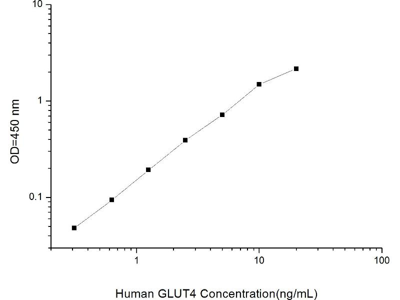 Solute Carrier Family 2 (Facilitated Glucose Transporter), Member 4 (SLC2A4) ELISA Kit (2)