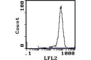Flow Cytometry (FACS) image for anti-CD90 (THY1) antibody (PE) (ABIN114255)