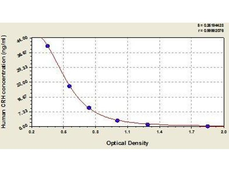 Corticotropin Releasing Hormone (CRH) ELISA Kit