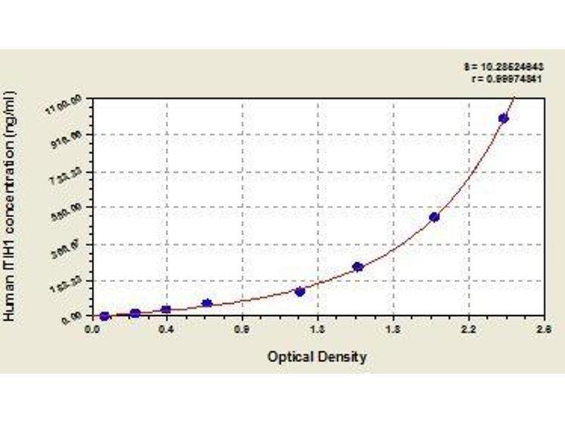 Inter-alpha Trypsin Inhibitor, Heavy Chain 1 (ITIH1) ELISA Kit