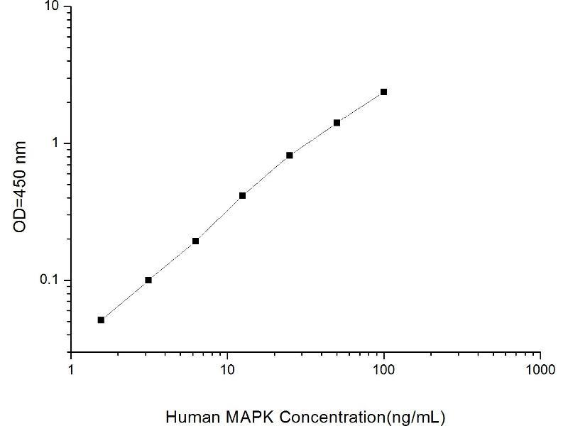 Mitogen-Activated Protein Kinase (MAPK) ELISA Kit