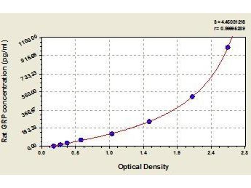 Gastrin-Releasing Peptide (GRP) ELISA Kit