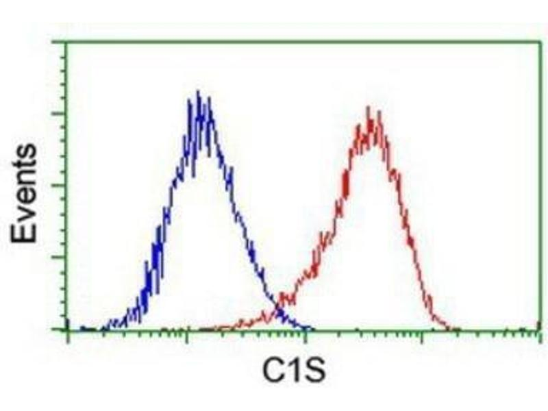 Flow Cytometry (FACS) image for anti-C1S antibody (Complement Component 1, S Subcomponent) (ABIN4299882)