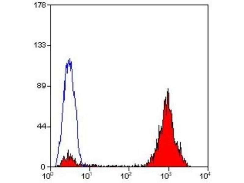 Flow Cytometry (FACS) image for anti-HLA-ABC (HLA-ABC) antibody (ABIN255795)