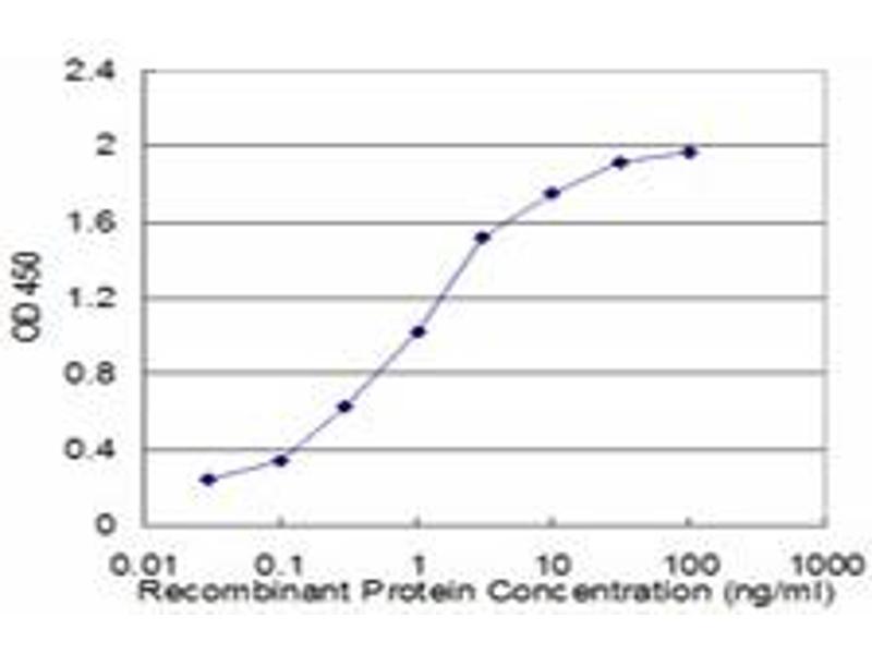 ELISA image for anti-Glutamate Receptor, Metabotropic 5 (GRM5) (AA 419-518) antibody (ABIN516205)