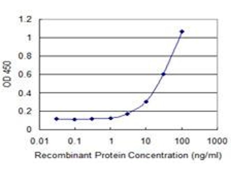 ELISA image for anti-Leptin Receptor antibody (LEPR) (AA 31-130) (ABIN517468)