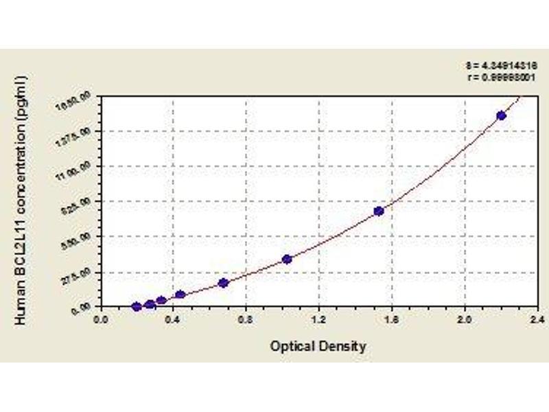 BCL2-Like 11 (Apoptosis Facilitator) (BCL2L11) ELISA Kit