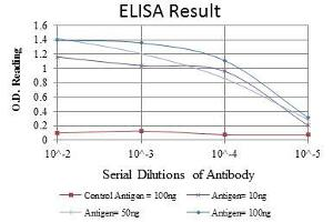 ELISA image for anti-IRAK4 antibody (Interleukin-1 Receptor-Associated Kinase 4) (ABIN969218)