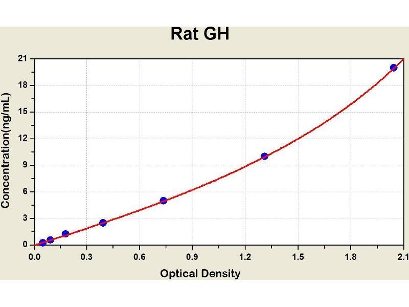Growth Hormone 1 (GH1) ELISA Kit