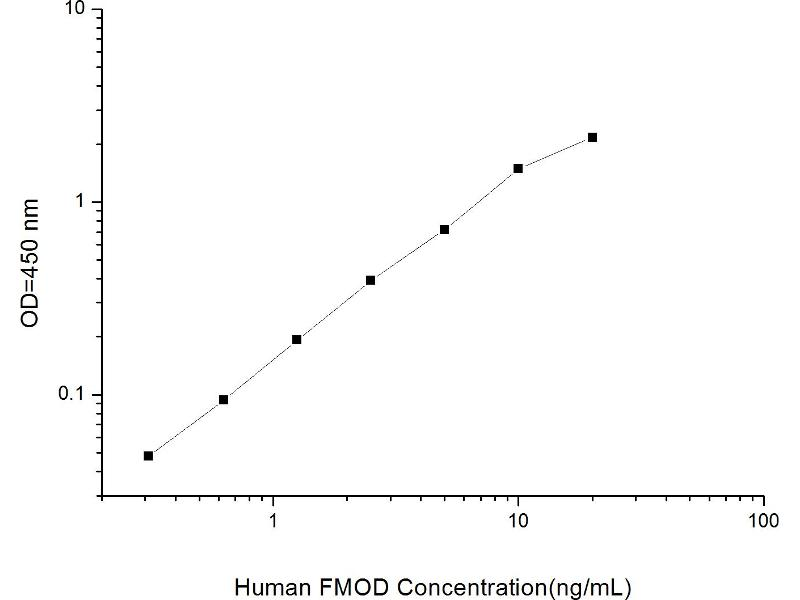 Fibromodulin (FMOD) ELISA Kit (2)