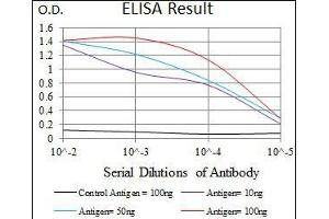 ELISA image for anti-UTF1 antibody (Undifferentiated Embryonic Cell Transcription Factor 1) (AA 148-214) (ABIN1098126)