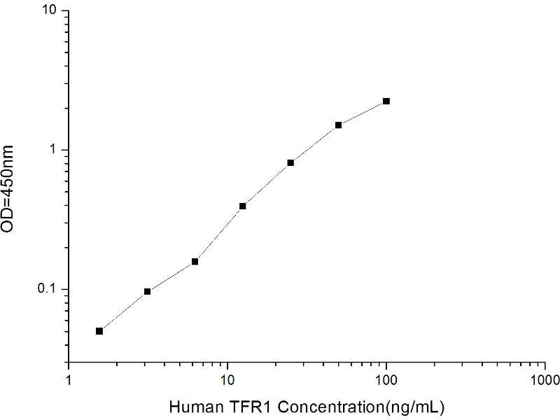 Transferrin Receptor (TFR) ELISA Kit (2)