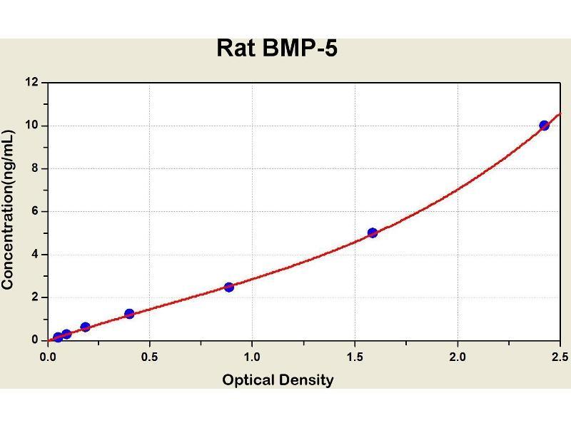 Bone Morphogenetic Protein 5 (BMP5) ELISA Kit