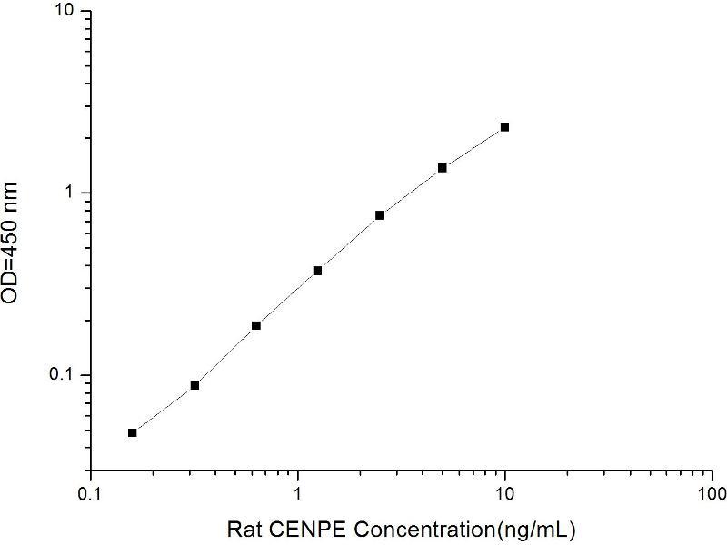Centromere Protein E, 312kDa (CENPE) ELISA Kit